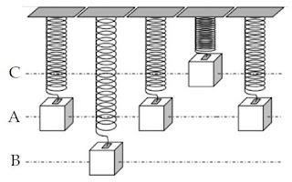 Penertian serta Rumus Frekuensi dan Periode Getaran (Gelombang)