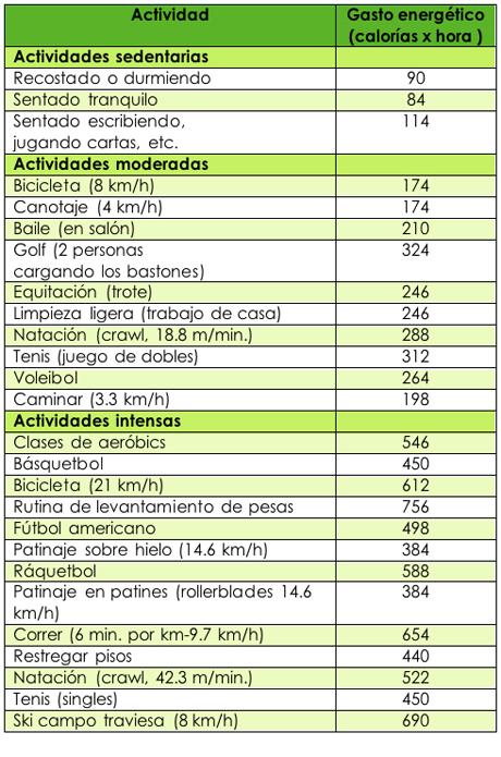 Cu ntas calor as se gastan tabla dietas para adelgazar ya - Lista de calorias de los alimentos ...