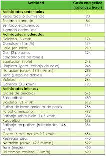calorias actividades deportivas