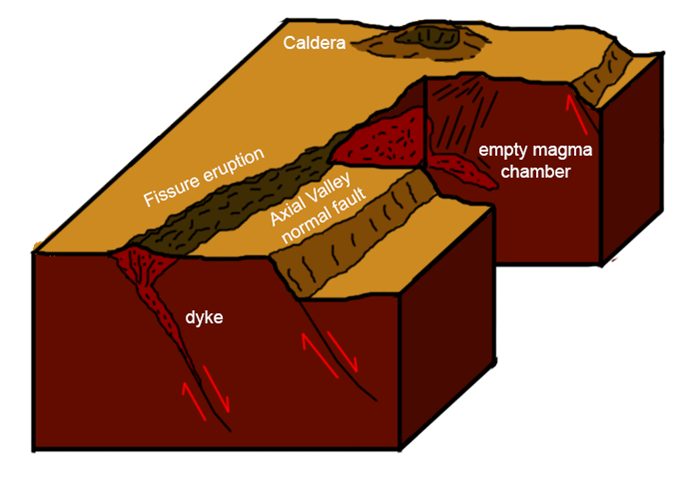 Oscarblog fissure eruptions schematic diagram of a fissure eruption occurring along a fault emptying a magma chamber that was previously feeding a lava dome and forming a crater or ccuart Image collections