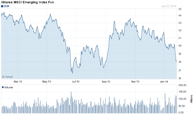 emerging market etf chart