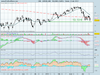 analisis tecnico de-ohl diario-a 24 de abril de 2012
