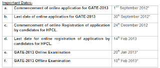 Important dates and last date to apply for jobnewsworld.com GATE-2013 for HPCL