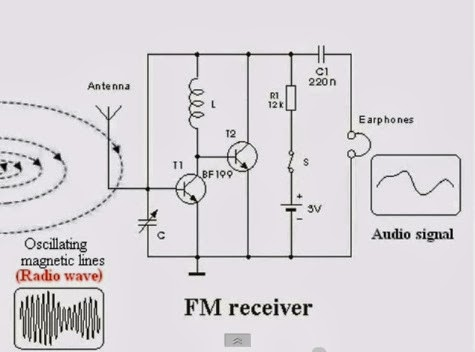 big brain fm radio station notes part 24 the video also includes a schematic diagram for a very simple matching two stage fm radio receiver this battery driven radio has only two transistors
