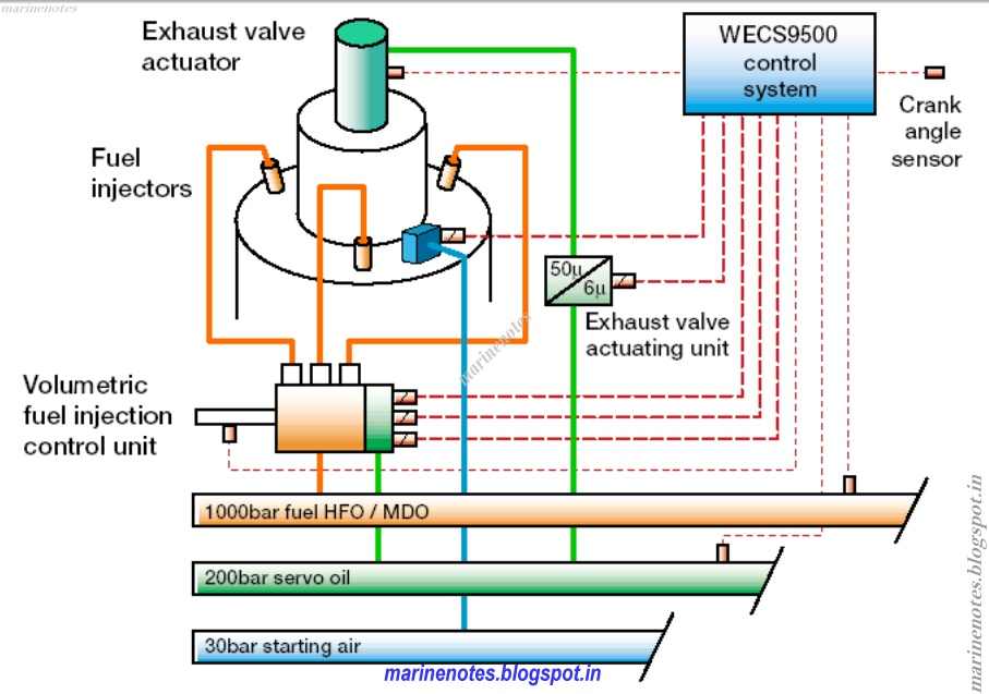 Sulzer Common Rail Fuel Injection Systems – Diesel Engine Components Diagram Electronic Injection