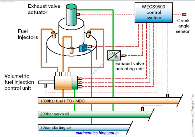 Common Rail Fuel Injection