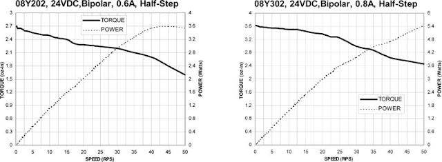 ac motor speed picture  ac motor torque speed curve