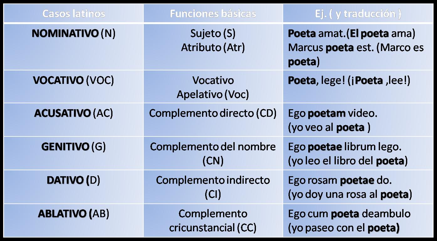 Declinaciones latinas: cómo reconocer las cinco