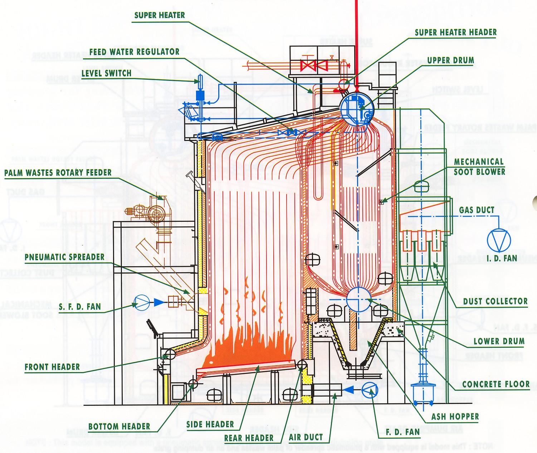 Ketel uap boiler di pabrik kelapa sawit industri sawit ccuart Gallery