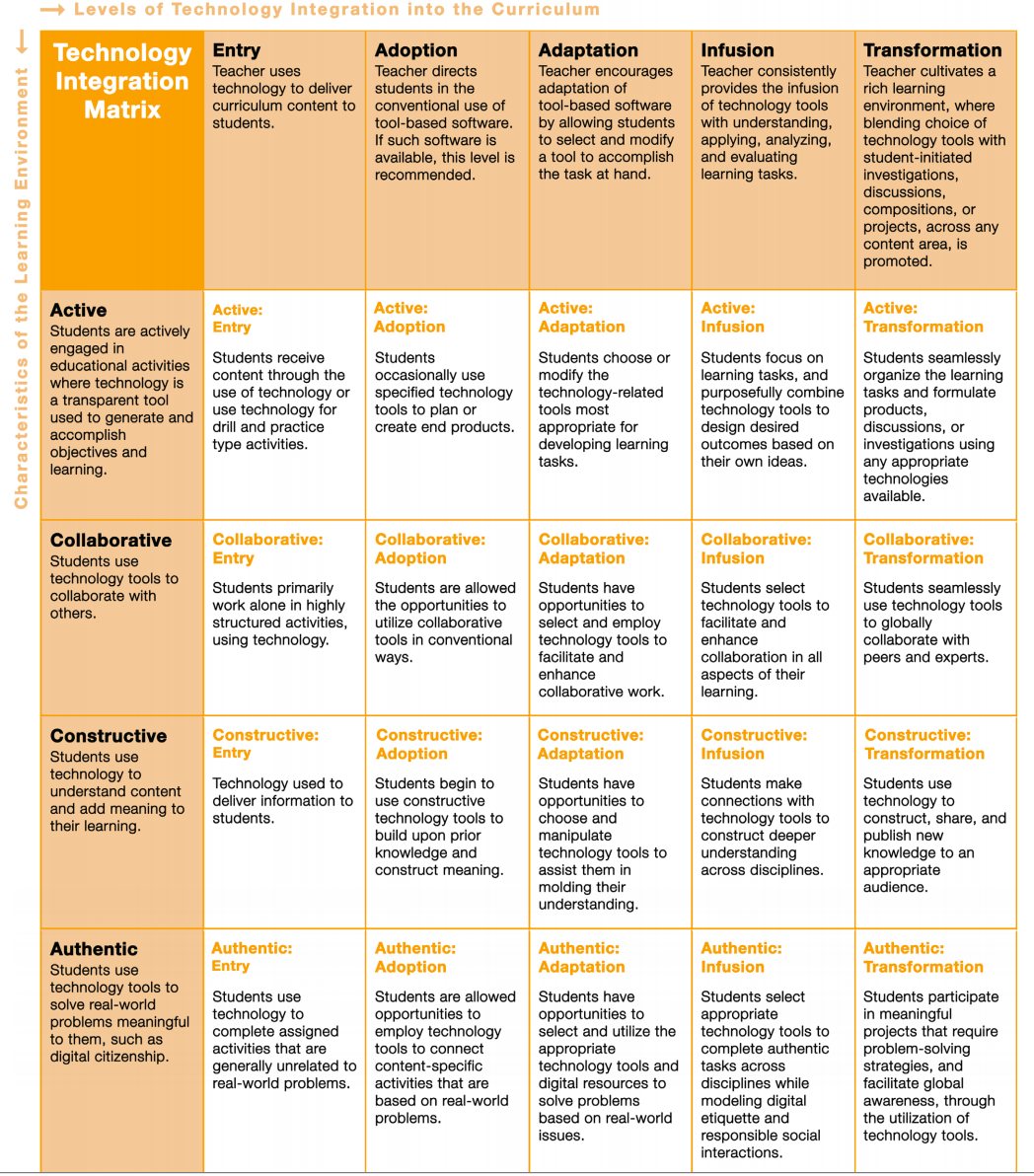 technology integration matrix for teachers<