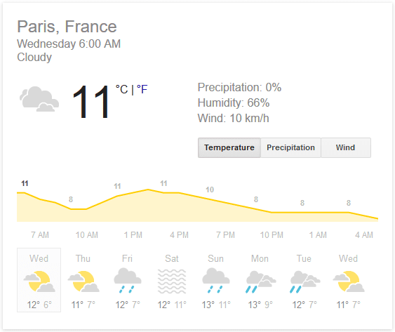 Weather details of Paris