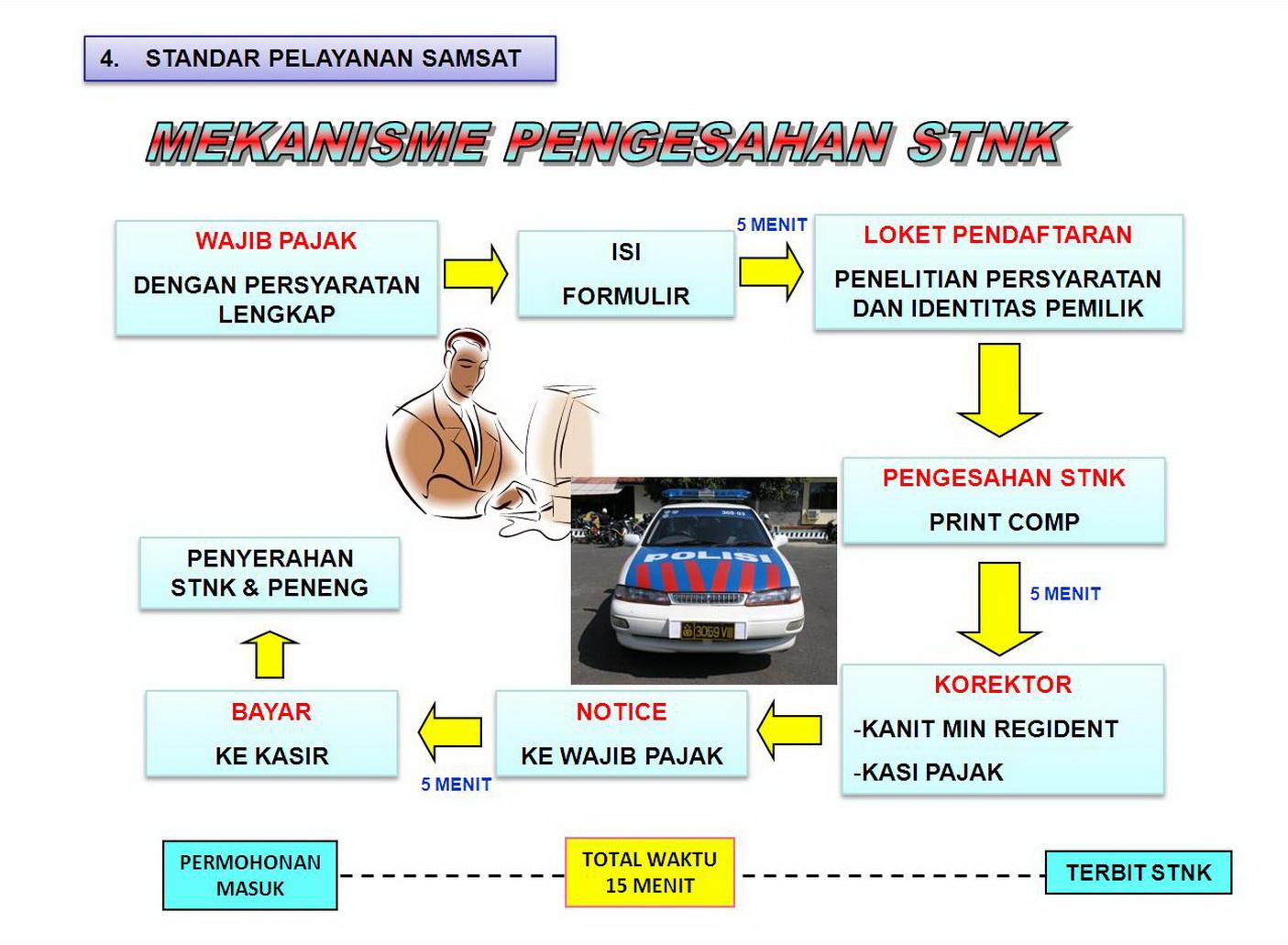 Bisnis Biro Jasa Stnk Dan Balik Nama Kepemilikan Kendaraan ...
