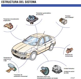 Manual de sistemas de frenos ABS y control de tracción