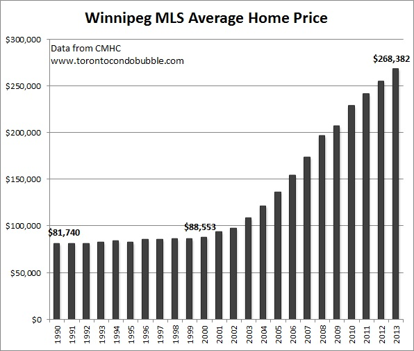 winnipeg average home price graph