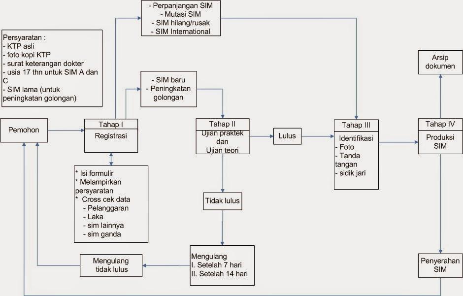 LANGKAH & SYARAT MEMBUAT SIM C