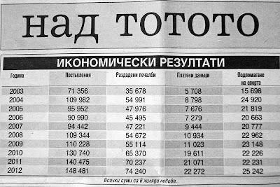 налоги и средства на спорт от лотереи