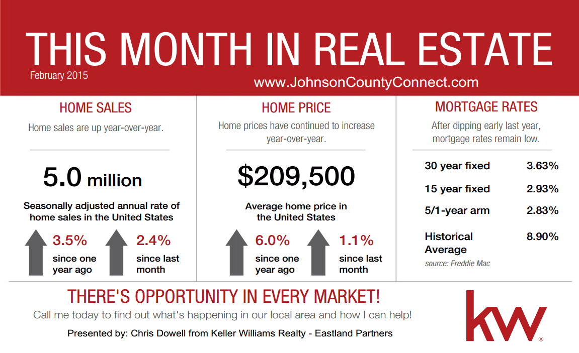 this month in real estate by keller williams