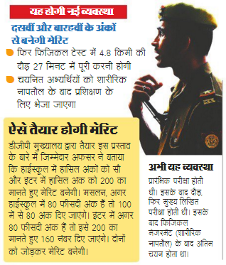 How the merit will be prepared for UP Police Constable