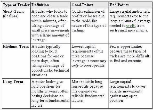 Good Points and Bad Points of Different Types of Traders
