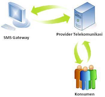 SMS Gateway Developer | Jasa Pembuatan Aplikasi SMS Gateway