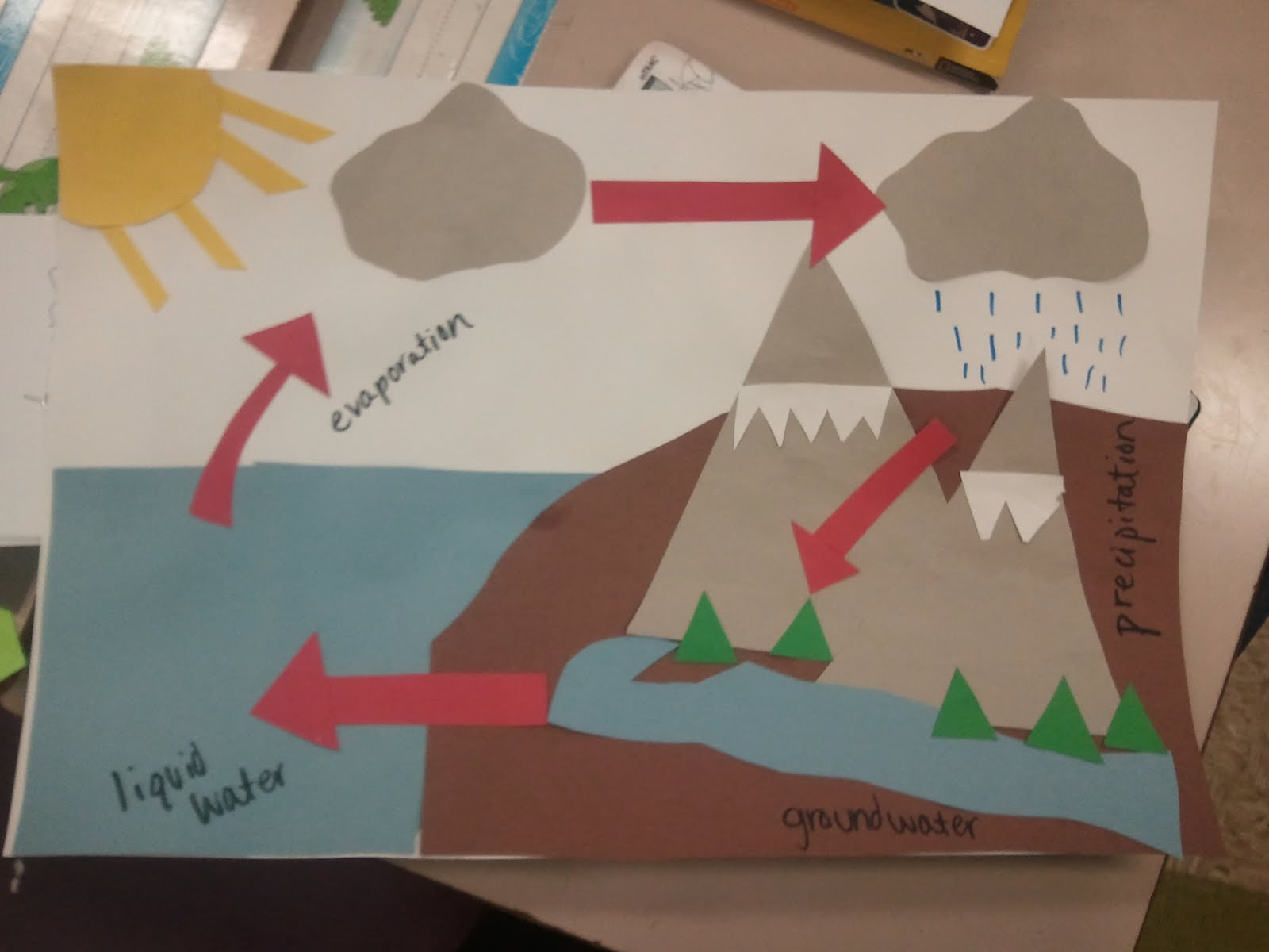 water cycle project Water cycle performance task you are to the complete the following activity with a partner you are a water droplet describe your journey through the water cycle water project rubric 6 points 5 points 4 points 3 points 2 points 1 point vocabulary words.