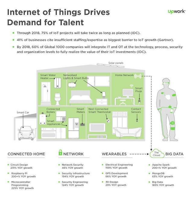 Internet of things drives demand of talents