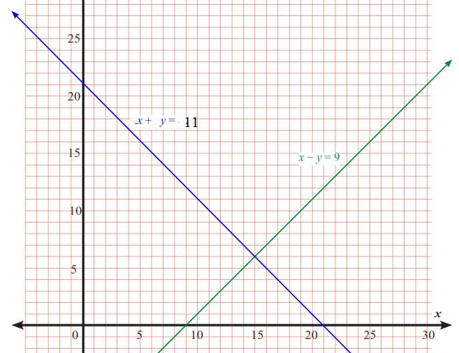 Meteode penyelesaian sistem persamaan linear dua variabel matematika kita harus dapat menggambar grafik persamaan linear tersebut pada diagram kartesius ccuart Images