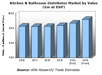 Building market news august 2014 for U kitchen and bath jericho
