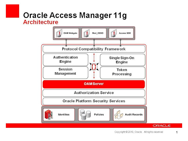 Oracle Access Management How To Configure Oam 11g Server And