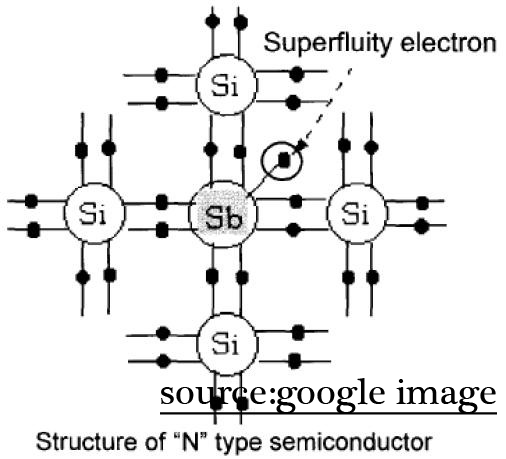 pengertian Semikonduktor, Semikonduktor tipe n dan tipe p