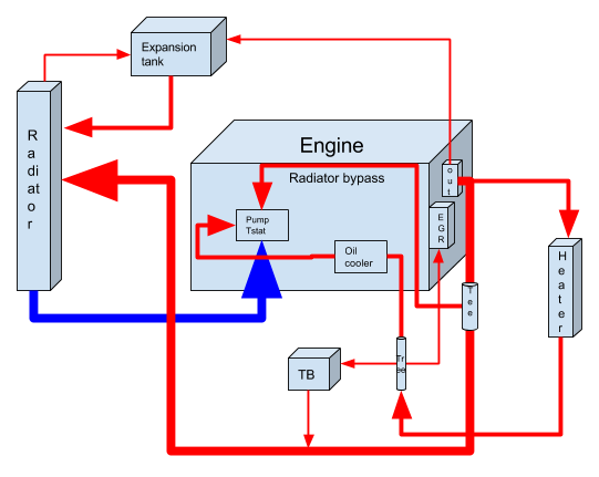 how the mx 5 nc cooling system works www mazdaspeedy com rh mazdaspeedy com diagram of seawater cooling system diagram of cooling system in a car