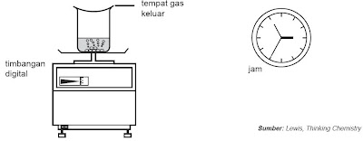 Mengukur laju reaksi melalui perubahan massa