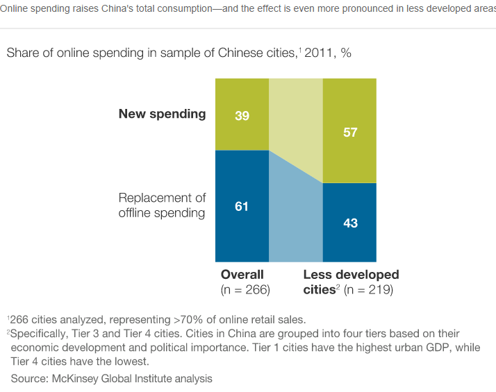 share of online retail spending in China :Backward areas vs Upmarket areas