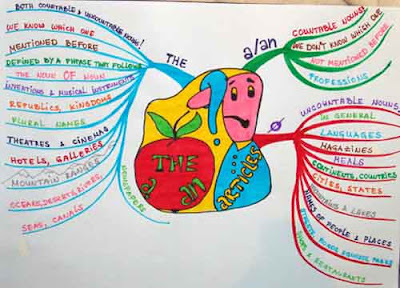 Mind Mapping Maps