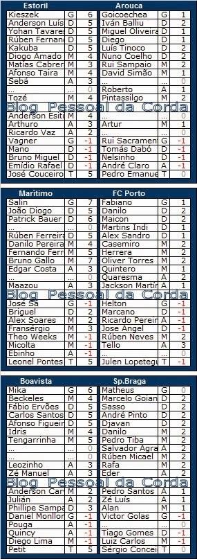 Liga Record<br>Pontos (provisórios) da Ronda 15<br>18ª Jornada da Liga Zon Sagres