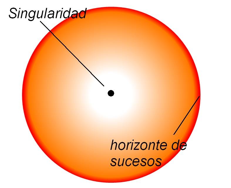 El Rincón Del Espacio itlp: AGUJEROS NEGROS