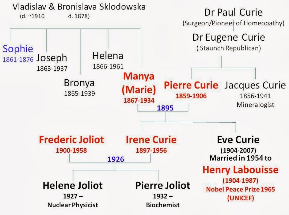 Jesse James Family Tree Today