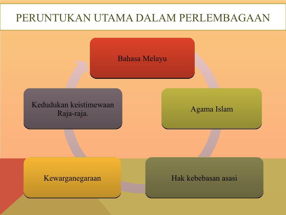 Bab 2 Peruntukan Utama Dalam Perlembagaan Malaysia 2016