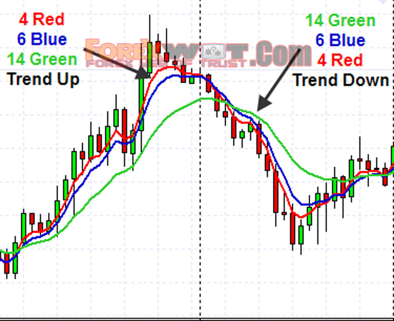 Using moving average in forex
