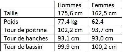 mensurations des Français