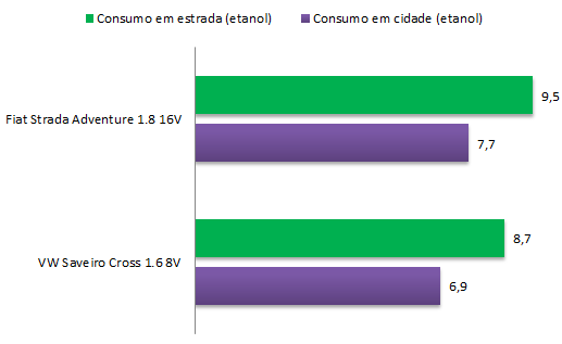 Saveiro Cross x Strada Adventure - consumo
