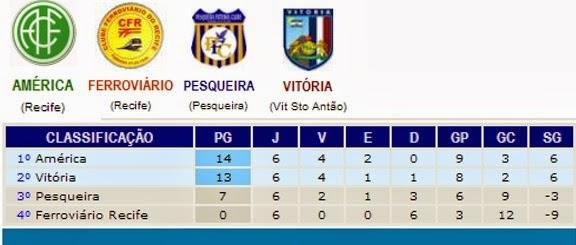 Campeonato Pernambucano Série A2: América classificado em 1°!