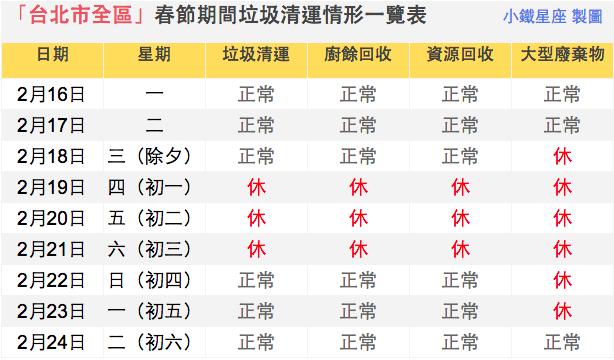 台北市全區春節期間垃圾清運情形一覽表