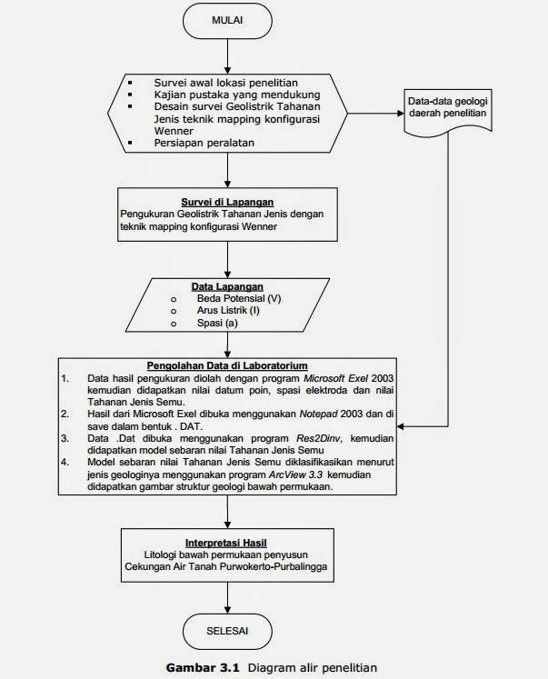 Desain survei air tanah di kawasan bantul yogyakarta anton kurniawan dalam bentuk diagram alir keseluruhan tahapan proses rencana penelitian mengenai penyelidikan struktur geologi bawah permukaan tanah secara dua dimensi di ccuart Choice Image