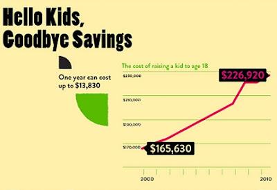 Graphic Cost of Raising Children 3