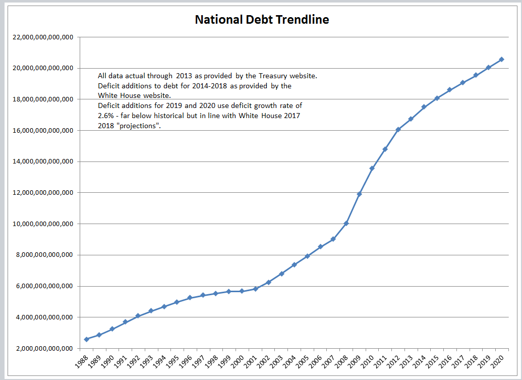 national debt National debt of united states illustrated in a clear and friendly way so that everybody can understand mobile friendly for iphone and ipad.