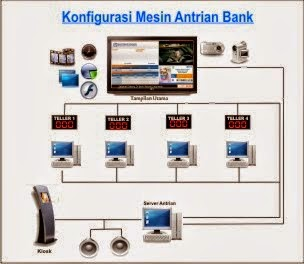 APLIKASI ANTRIAN BANK VB 6.0