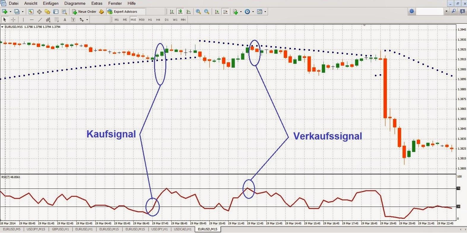 R forex trading gewinn