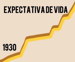 Expectativa de Vida Adamantina SP