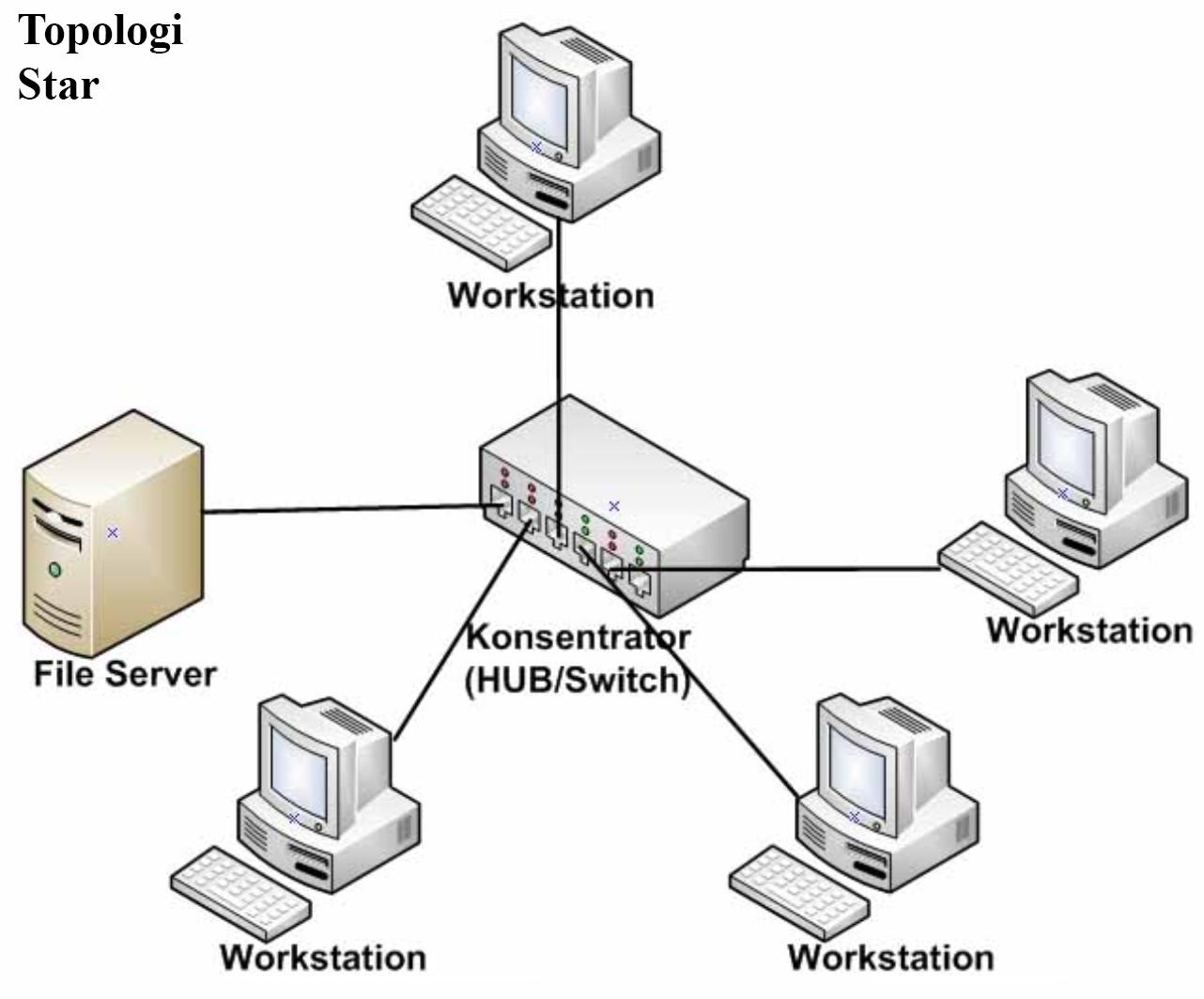 8 topologi jaringan komputer lengkap kelebihan dan kekurangannya topologi jaringan star ccuart Gallery